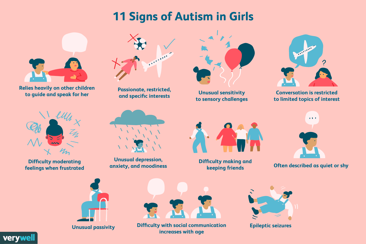 Self Scoring Autism Screen Overlooks >> Autism Symptoms In Girls