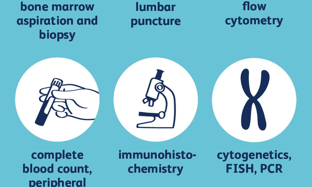 leukemia diagnosis