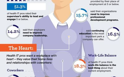 Healthcare Among Top Industries For Telecommuting