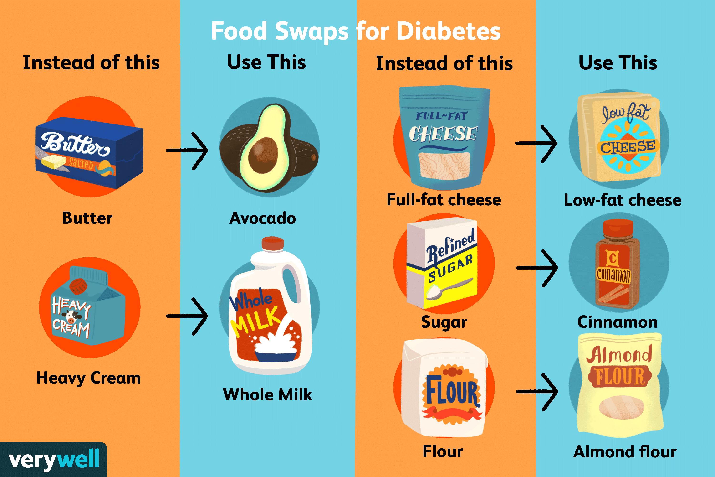 Food Swaps for Diabetes