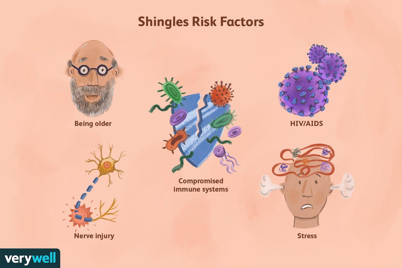 Shingles Risk Factors