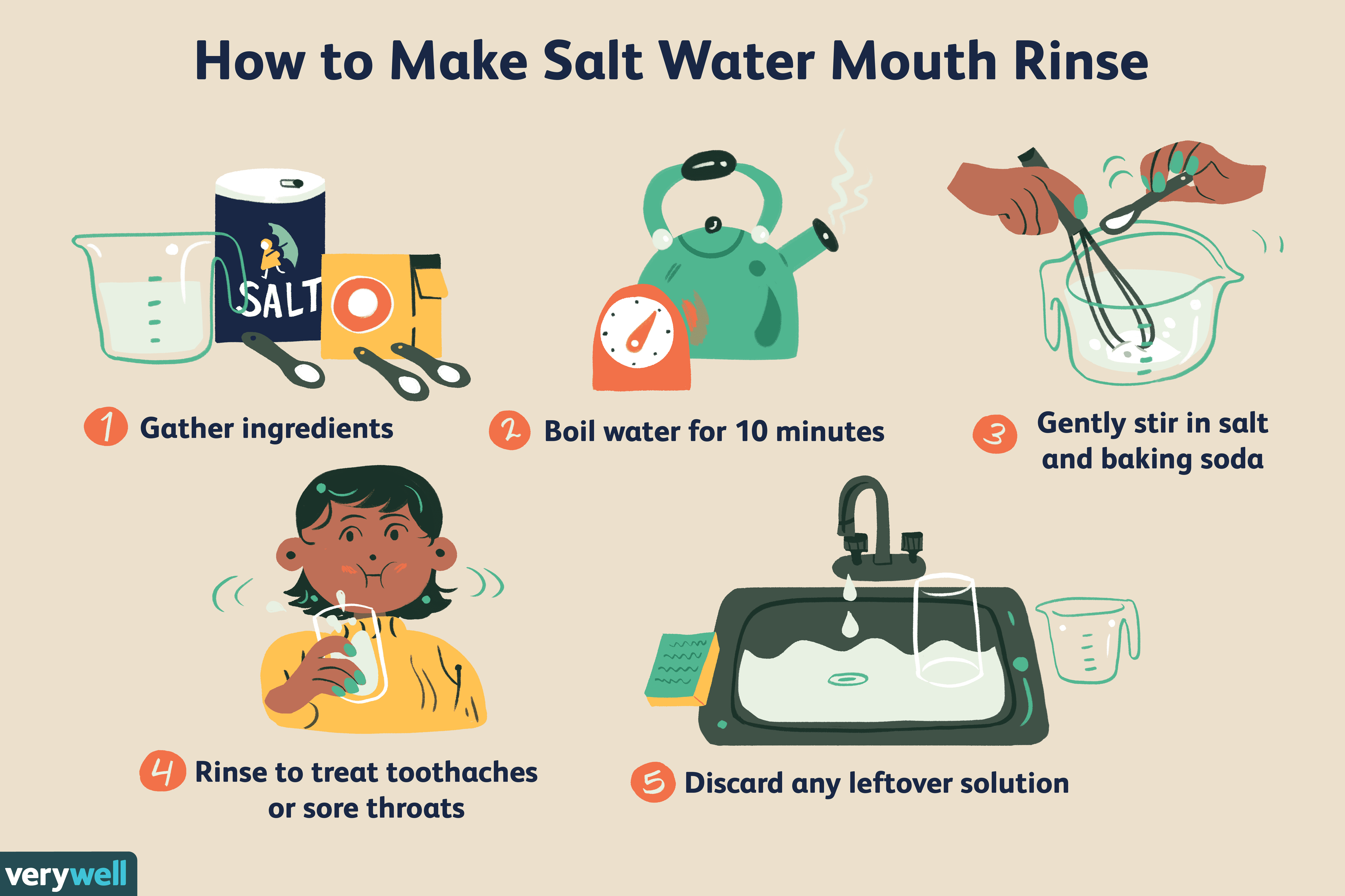 Saline Solution or Salt Water Mouth Rinse