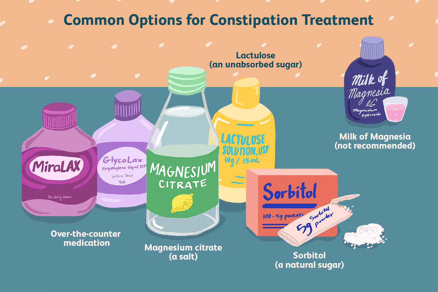 Treating Constipation With Osmotic Laxatives