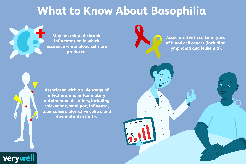 basophilia