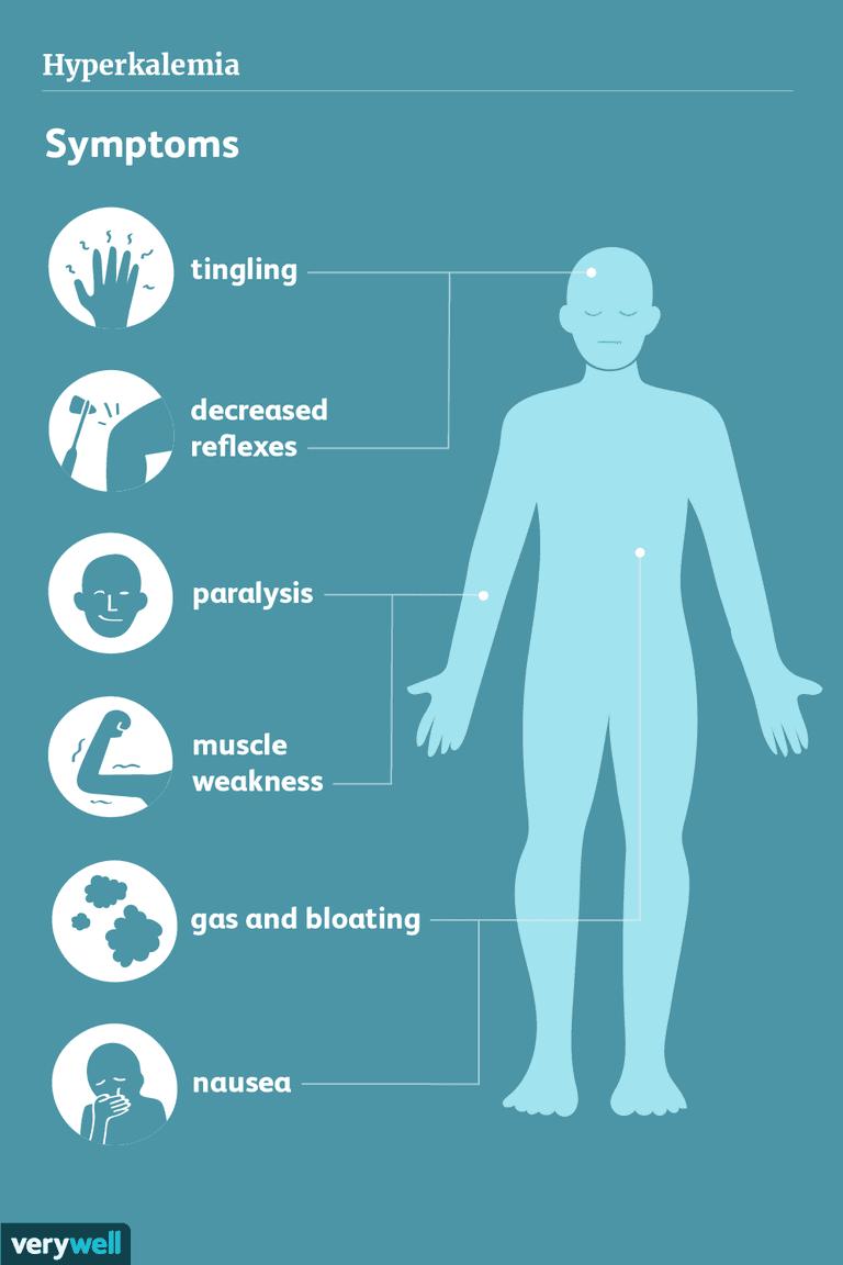hyperkalemia symptoms