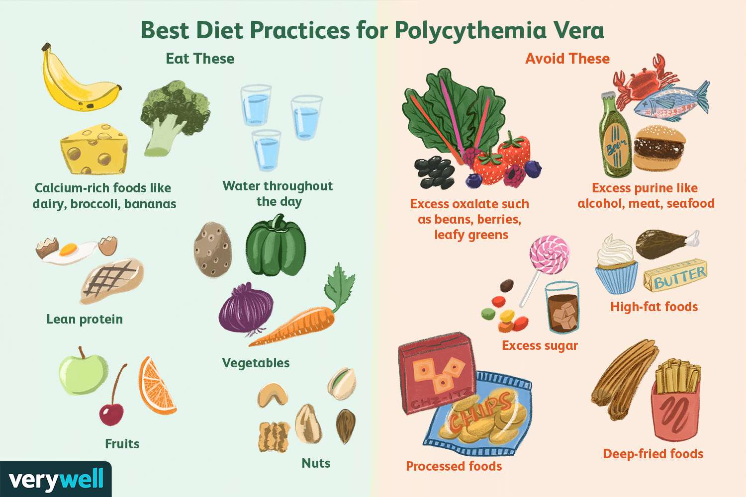 Best Diet Practices for Polycythemia Vera