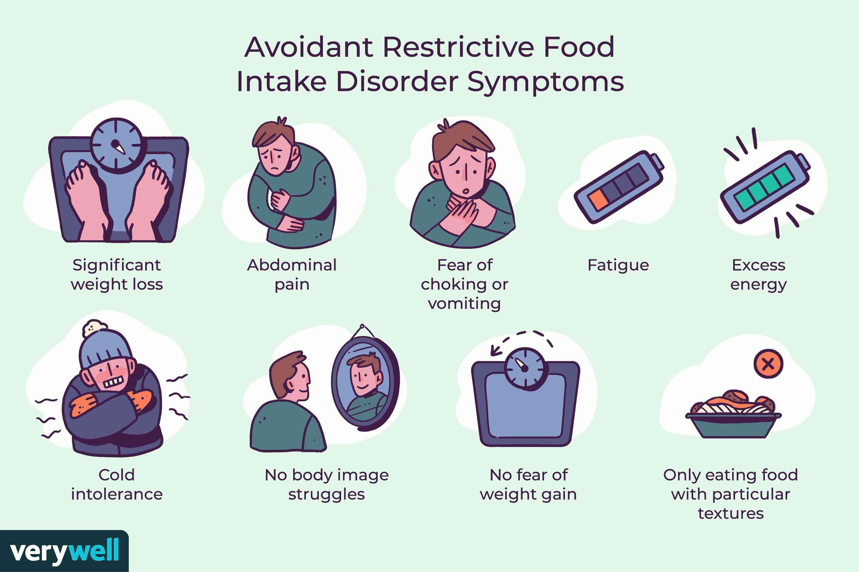 Avoidant Restrictive Food Intake Disorder Symptoms