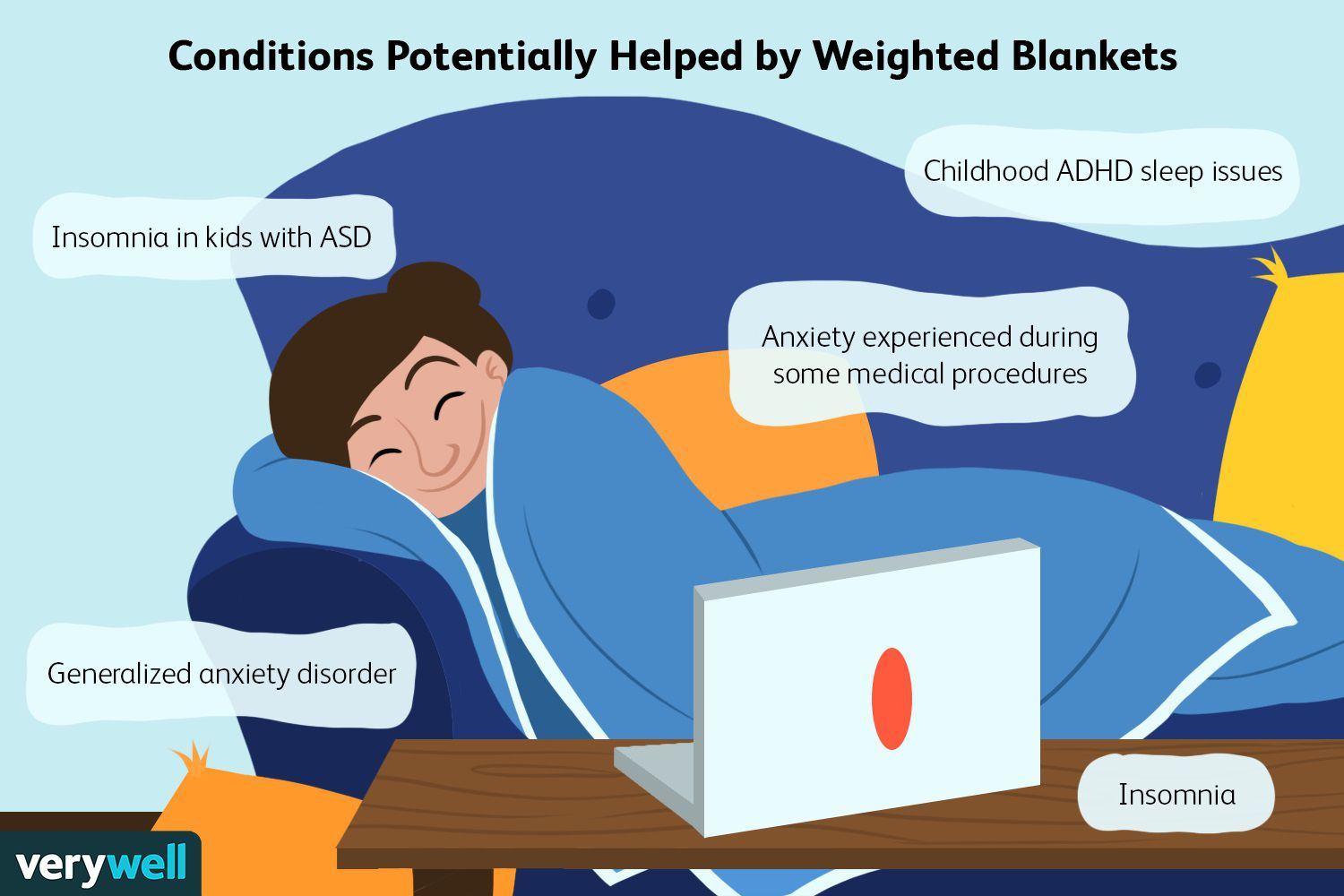 Conditions Potentially Helped by Weighted Blankets