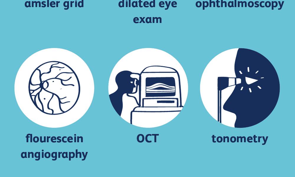 macular degeneration diagnosis