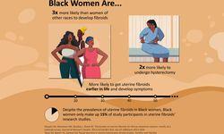 Graphic on impact of Uterine Fibroids on Black Women