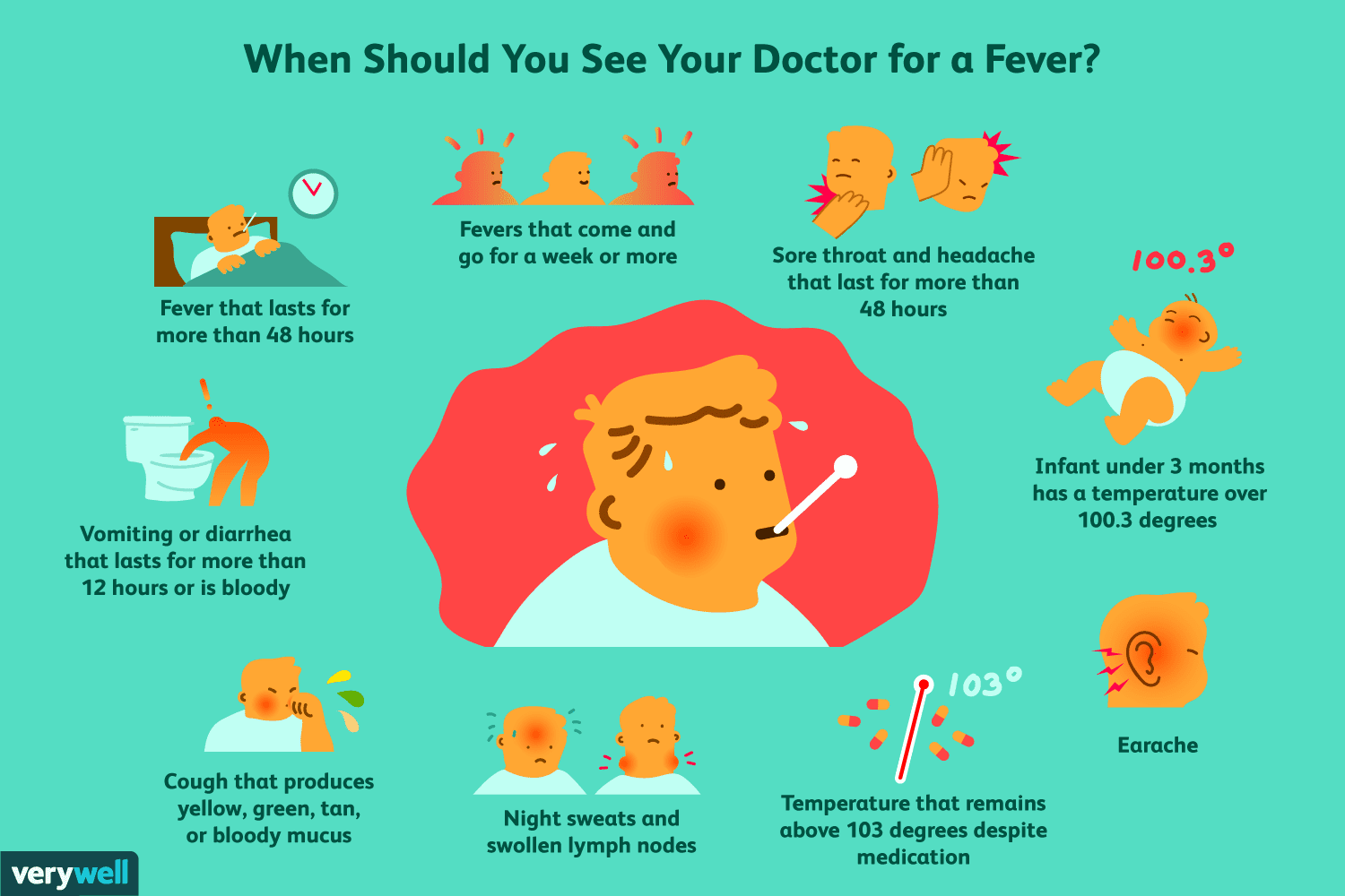 when to see a doctor for fever