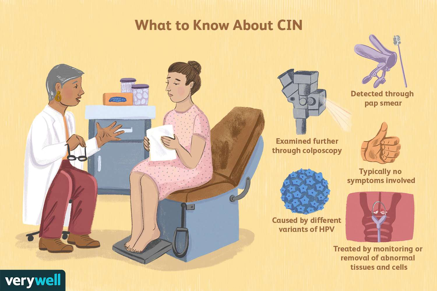 What to Know About CIN