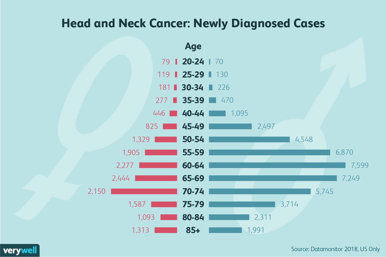 head and neck cancer: newly diagnosed cases