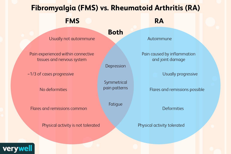 arthralgia myalgia and asthenia)