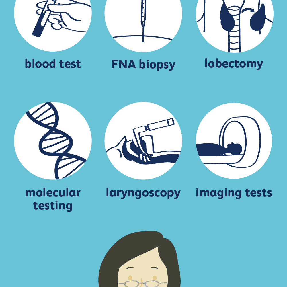 Diagnosing Thyroid Cancer Procedures And Tests