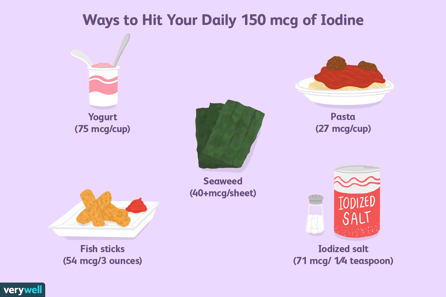Iodine's Role in Thyroid Health