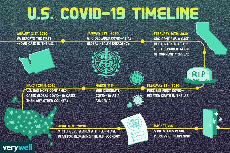 U.S. COVID-19 Timeline