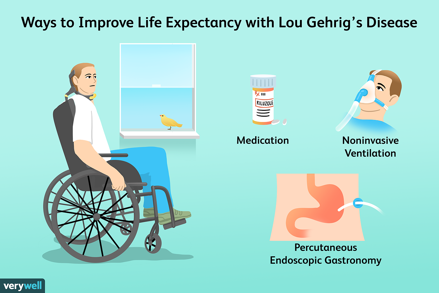 Lou Gehrig's Disease or ALS Life Expectancy