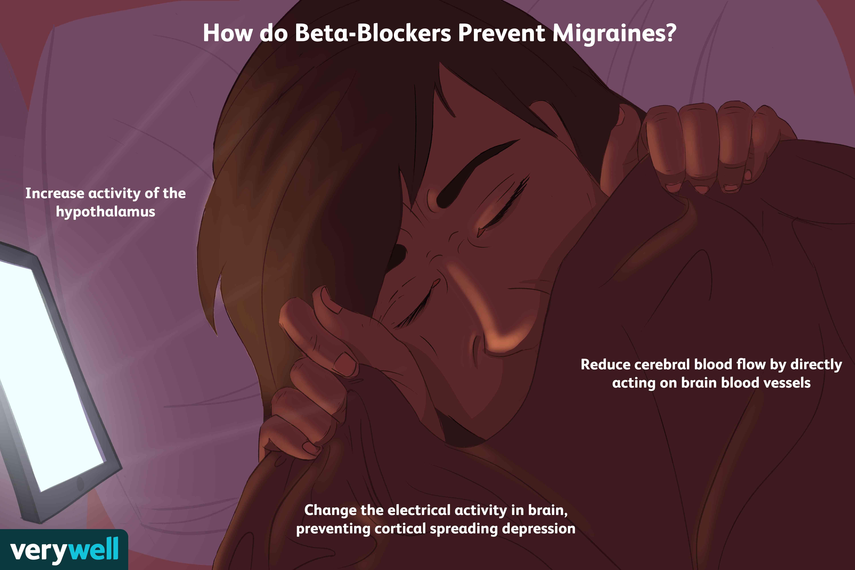 how do beta-blockers prevent migraines