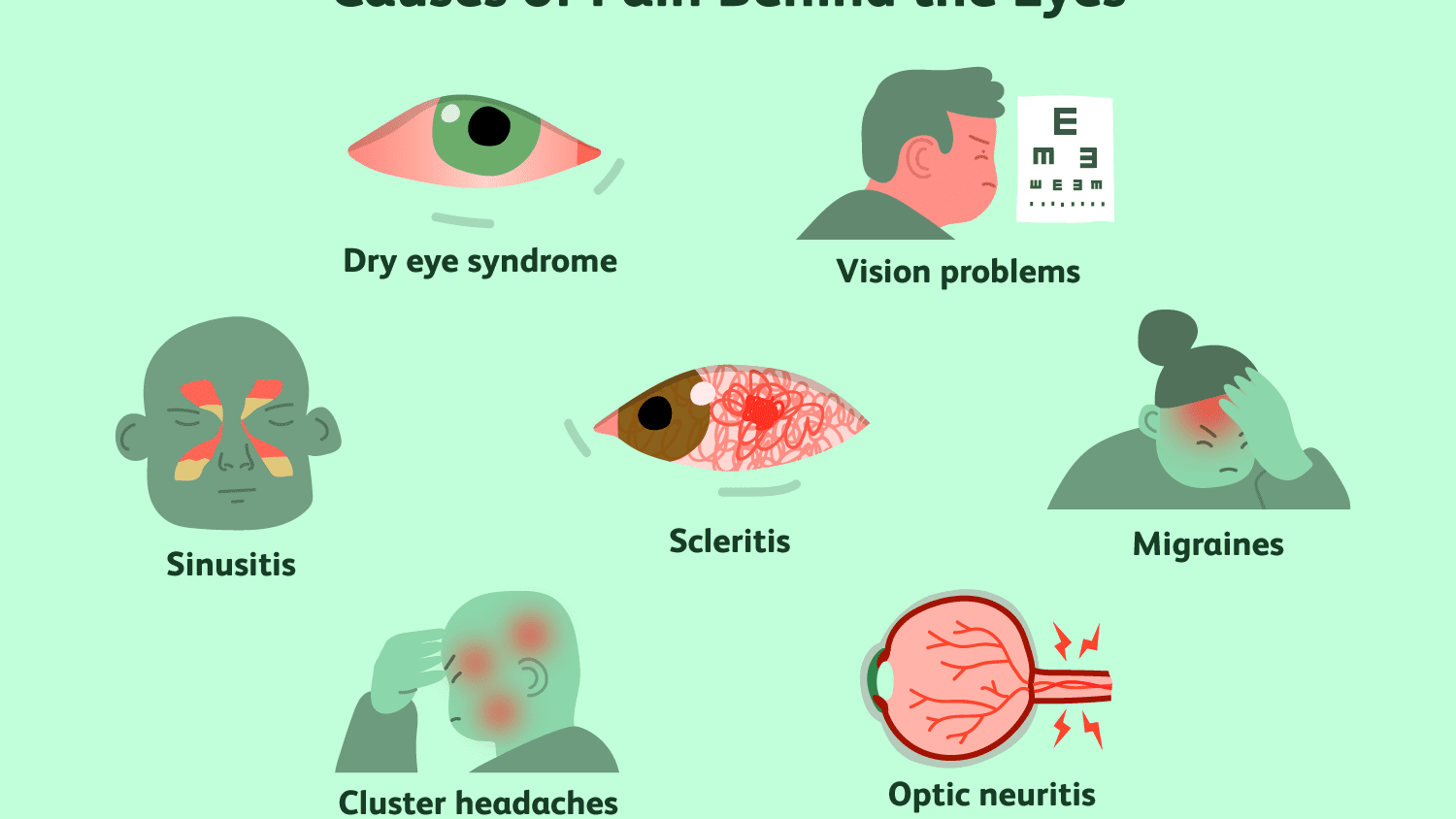 Pain Behind the Eye: Symptoms, Causes, and Treatment