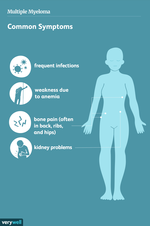 Multiple myeloma common symptoms