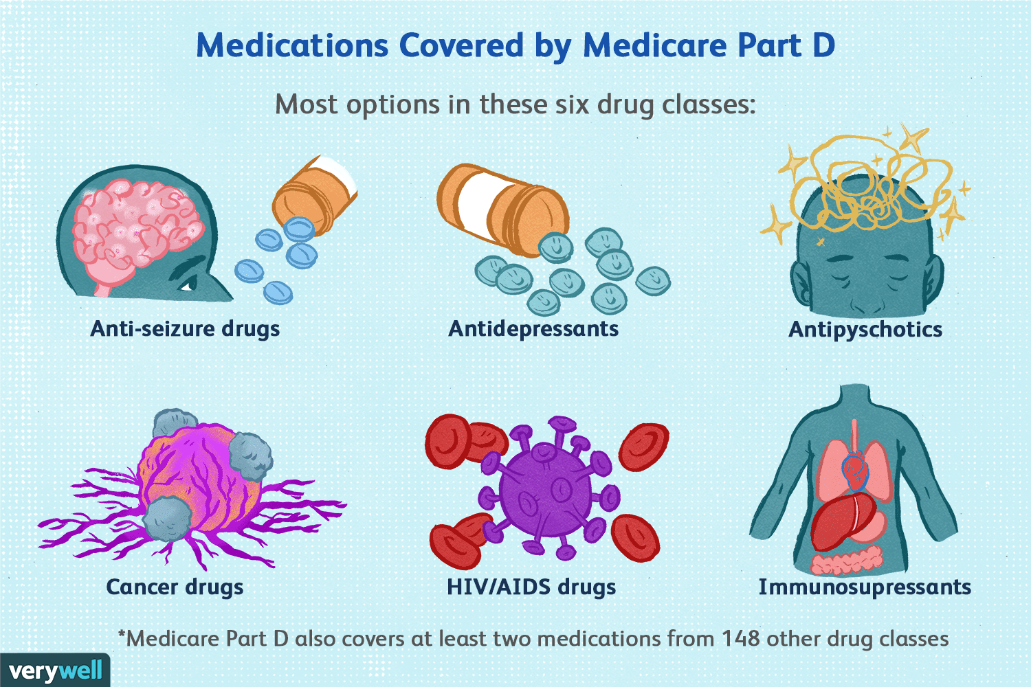 Medicare Part D >> What Does Medicare Part D Cover