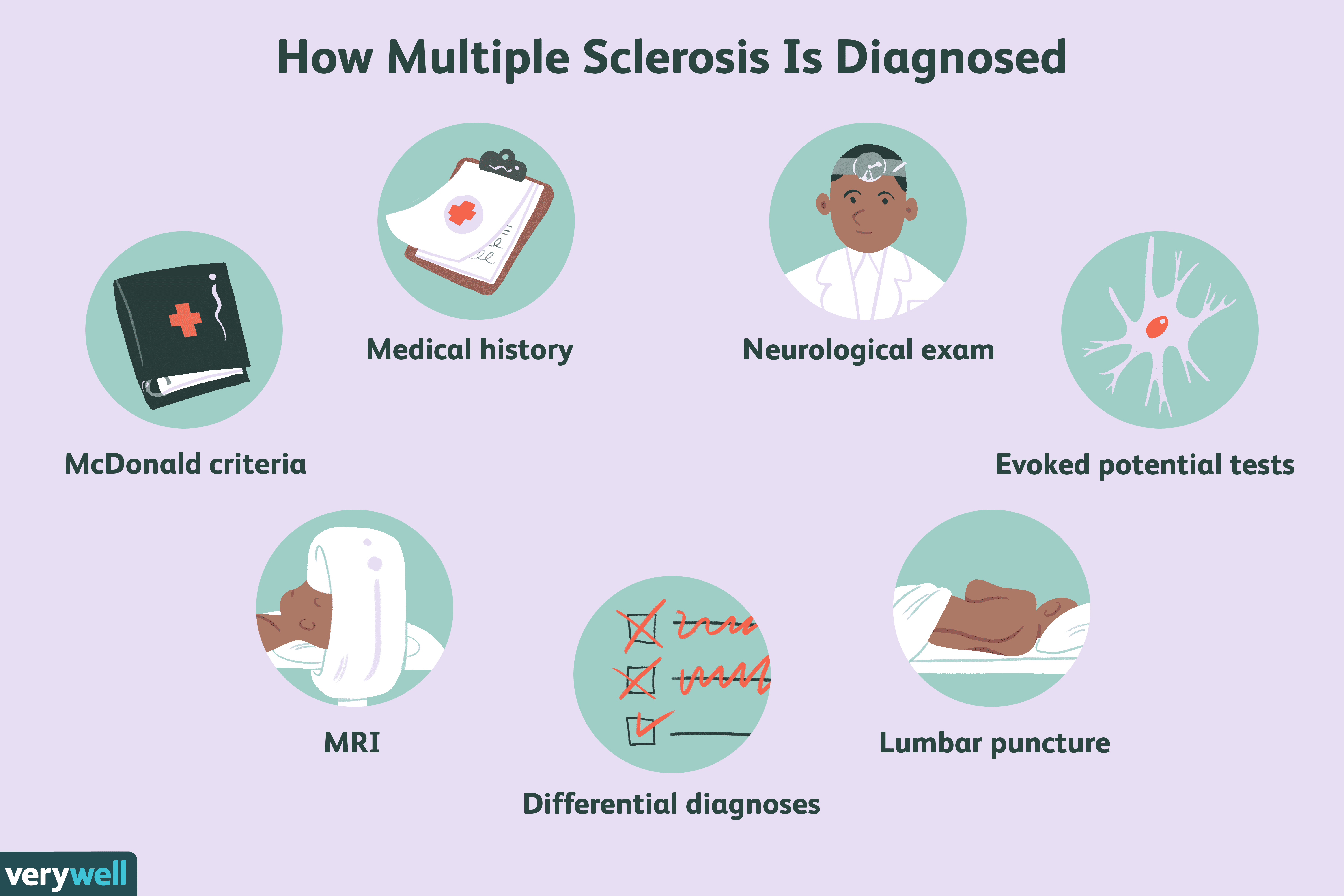 How Multiple Sclerosis Is Diagnosed