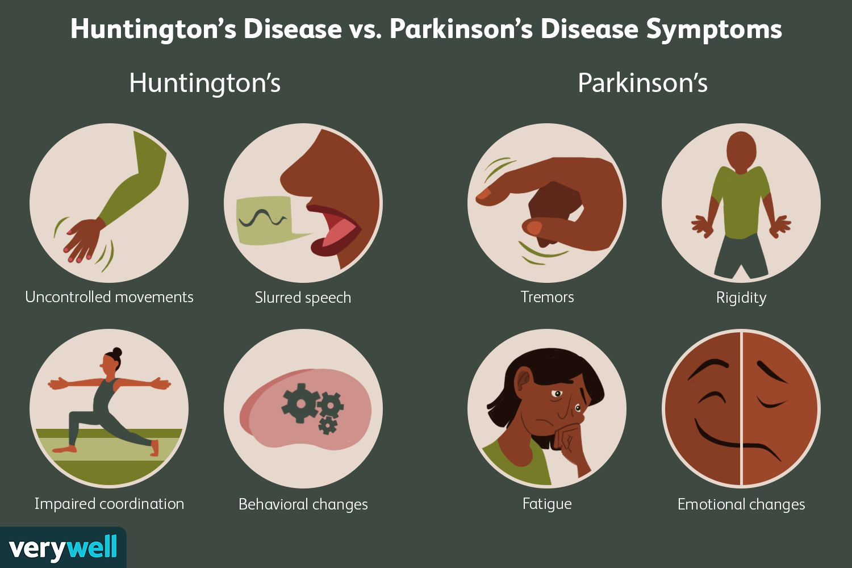 Huntington's Disease vs. Parkinson's Disease Symptoms