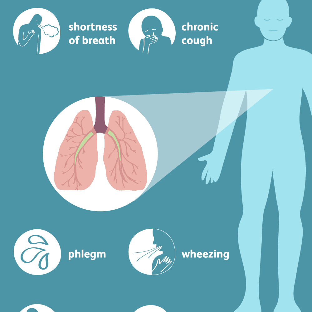 COPD: Signs, Symptoms, and Complications