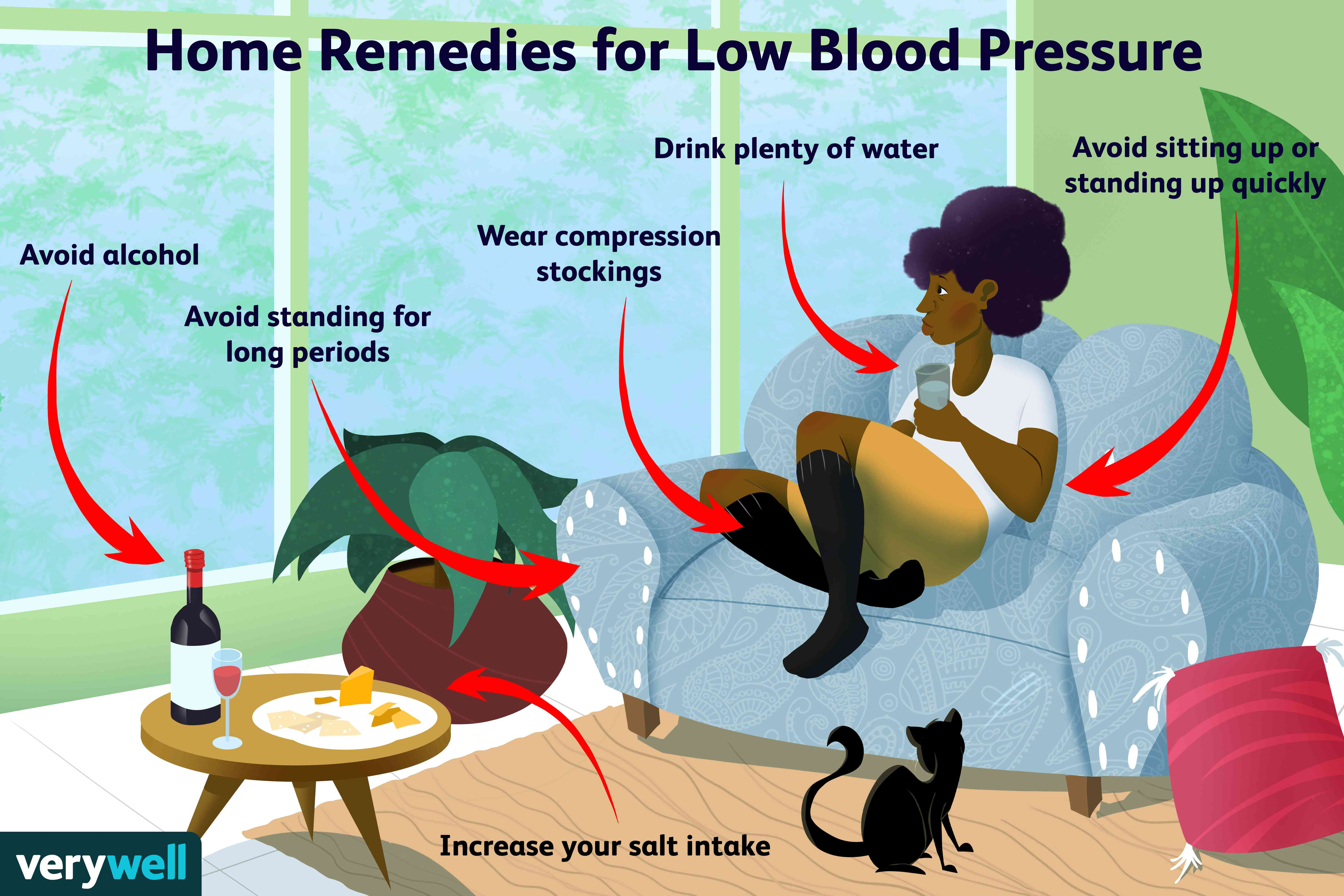 Stress And Blood Glucose Levels