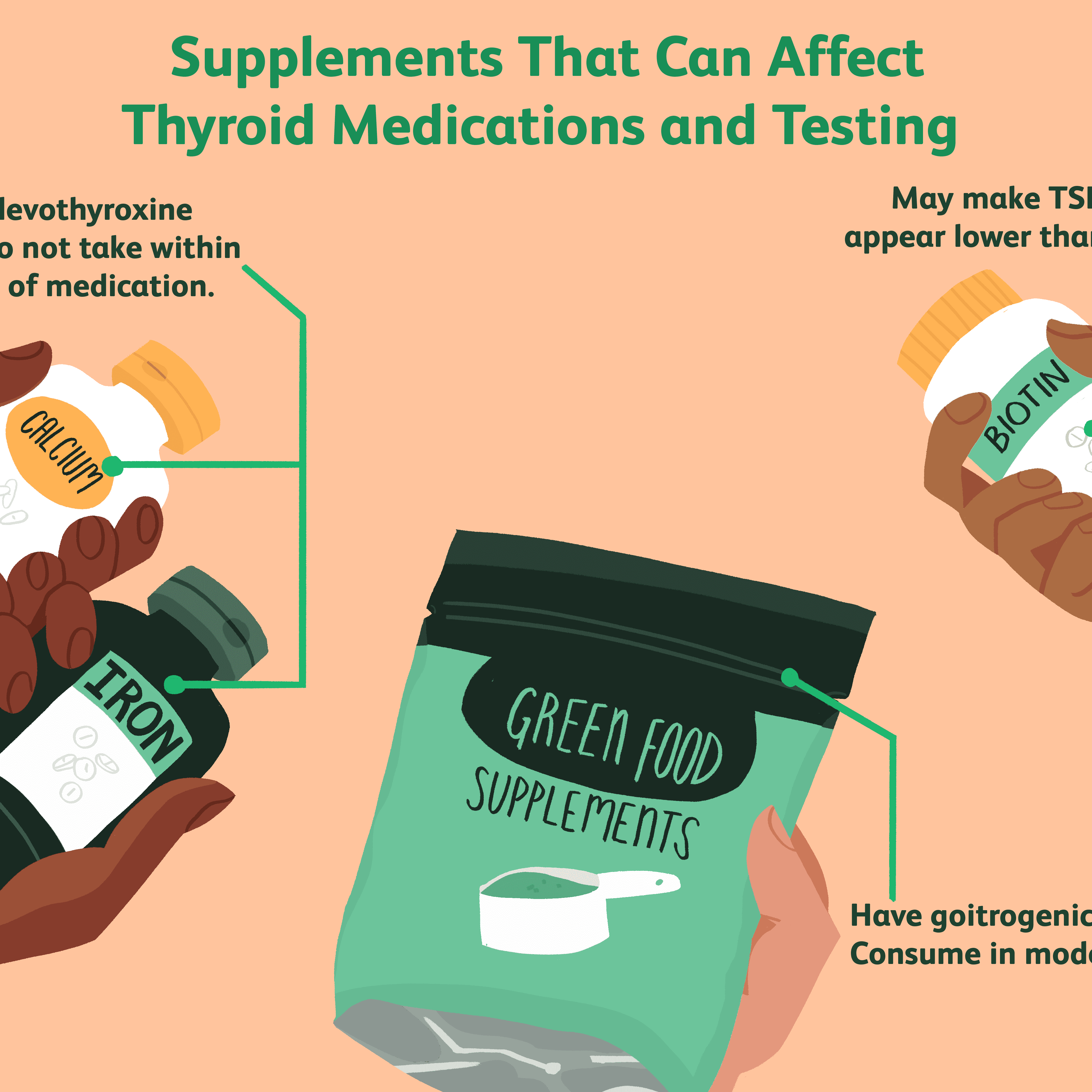 Thyroid Disease And Dietary Supplements