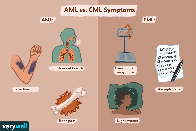 AML vs. CML Symptoms