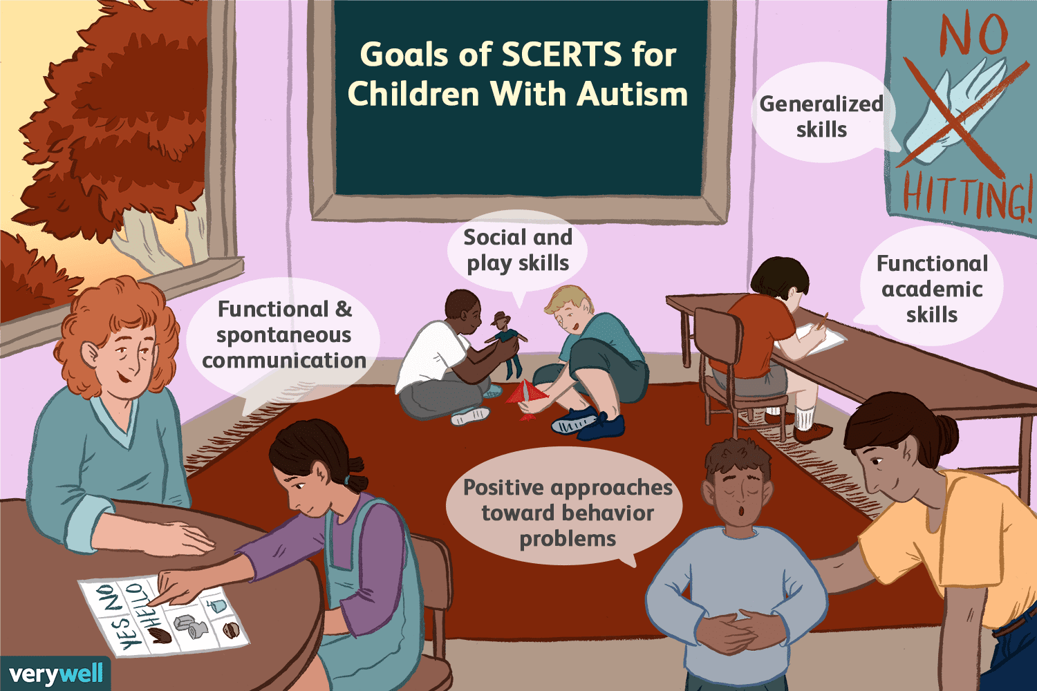 The SCERTS Model for Children With Autism
