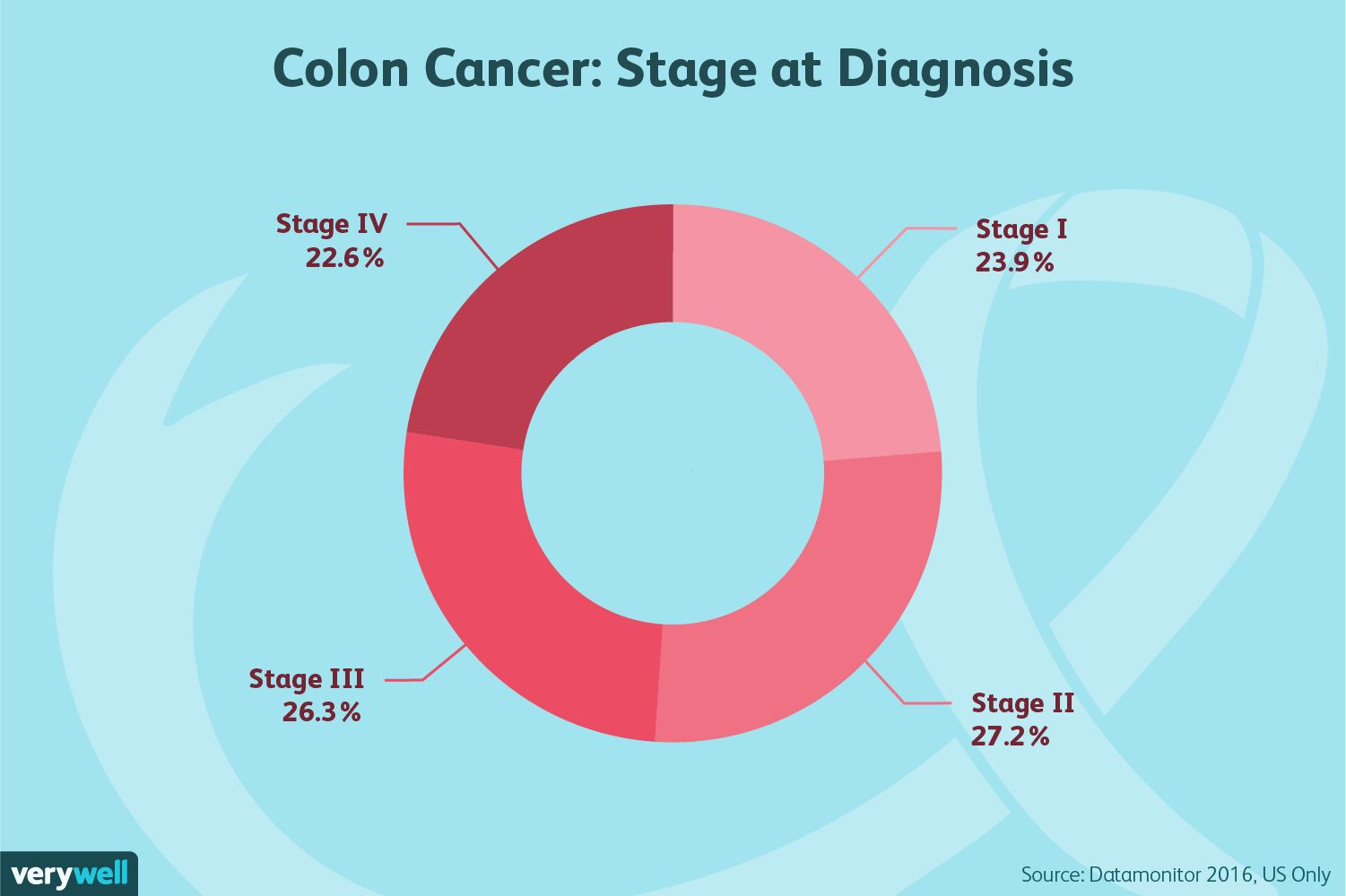Diagnosing Colon Cancer