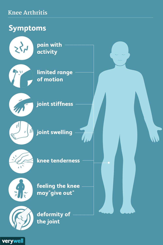 Symptoms of MCL Tears