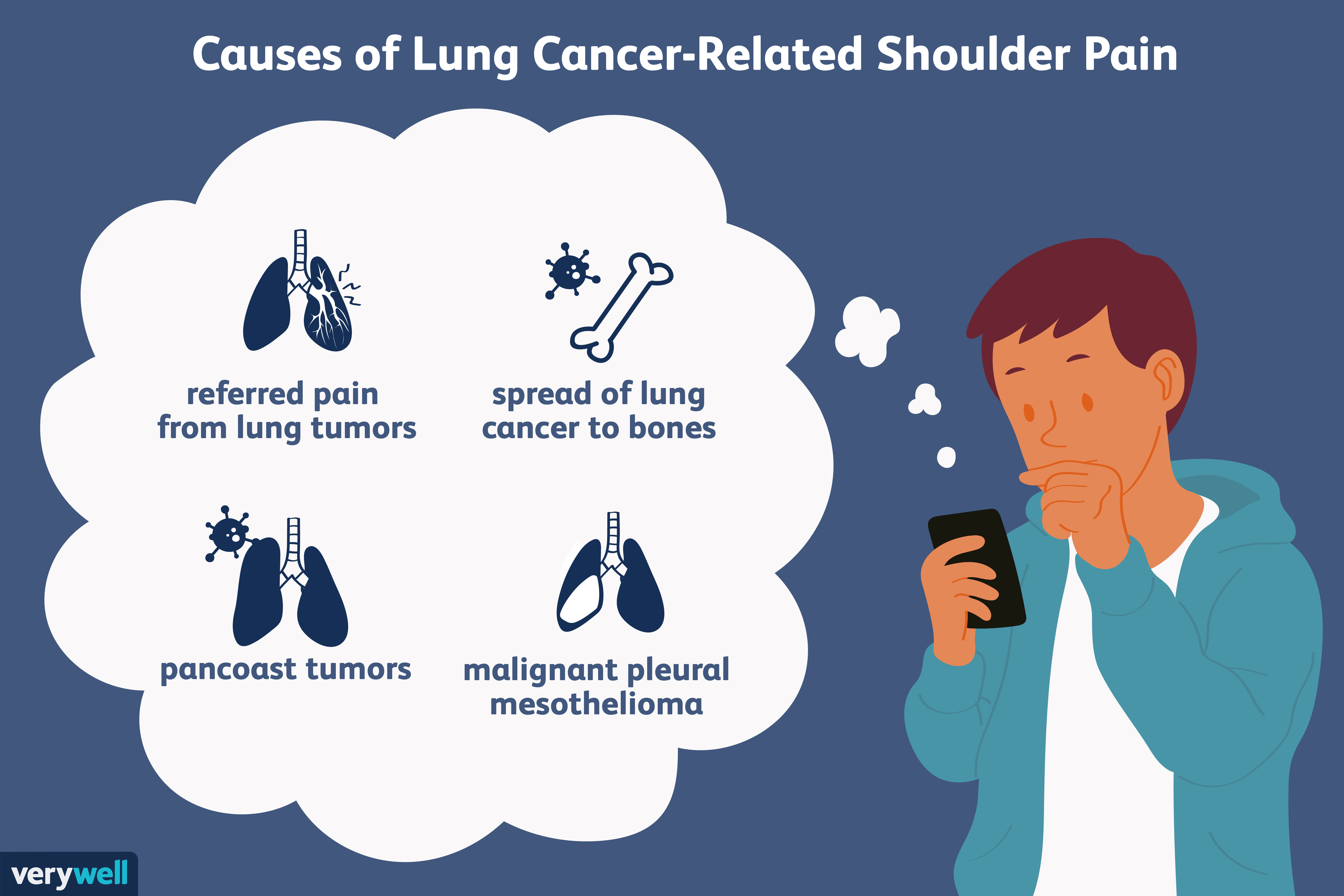When Might Shoulder Pain Be A Sign Of Lung Cancer Or Mesothelioma