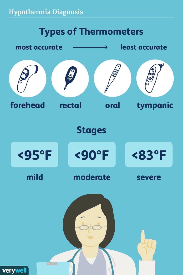 hypothermia diagnosis