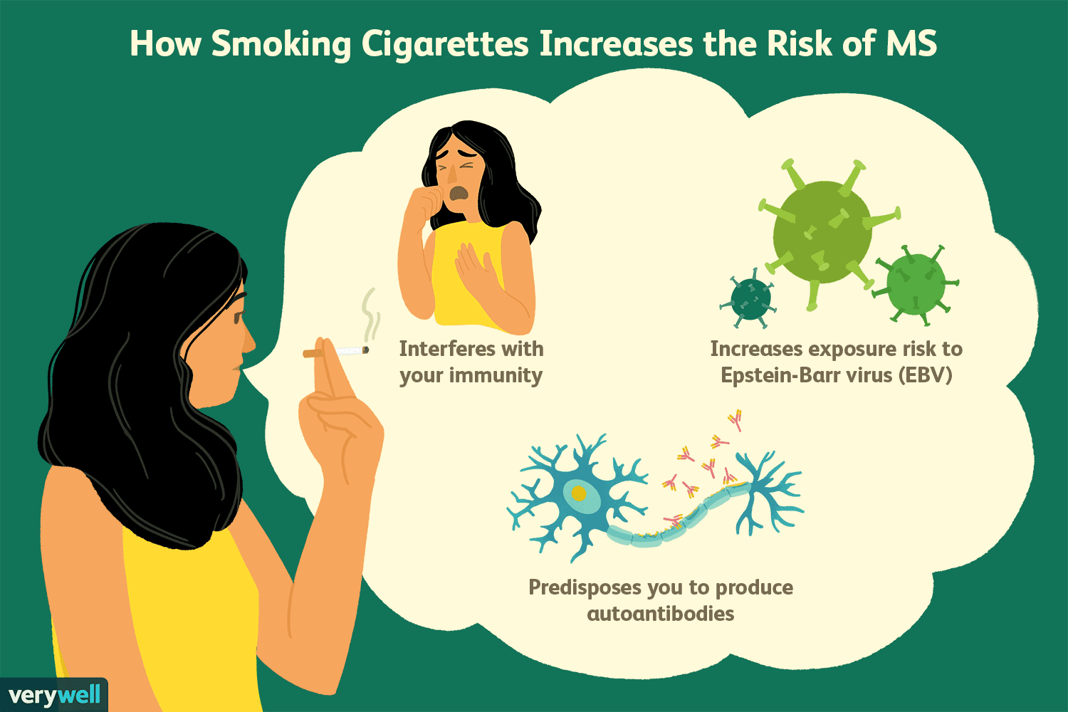 The Connection Between Smoking and Multiple Sclerosis