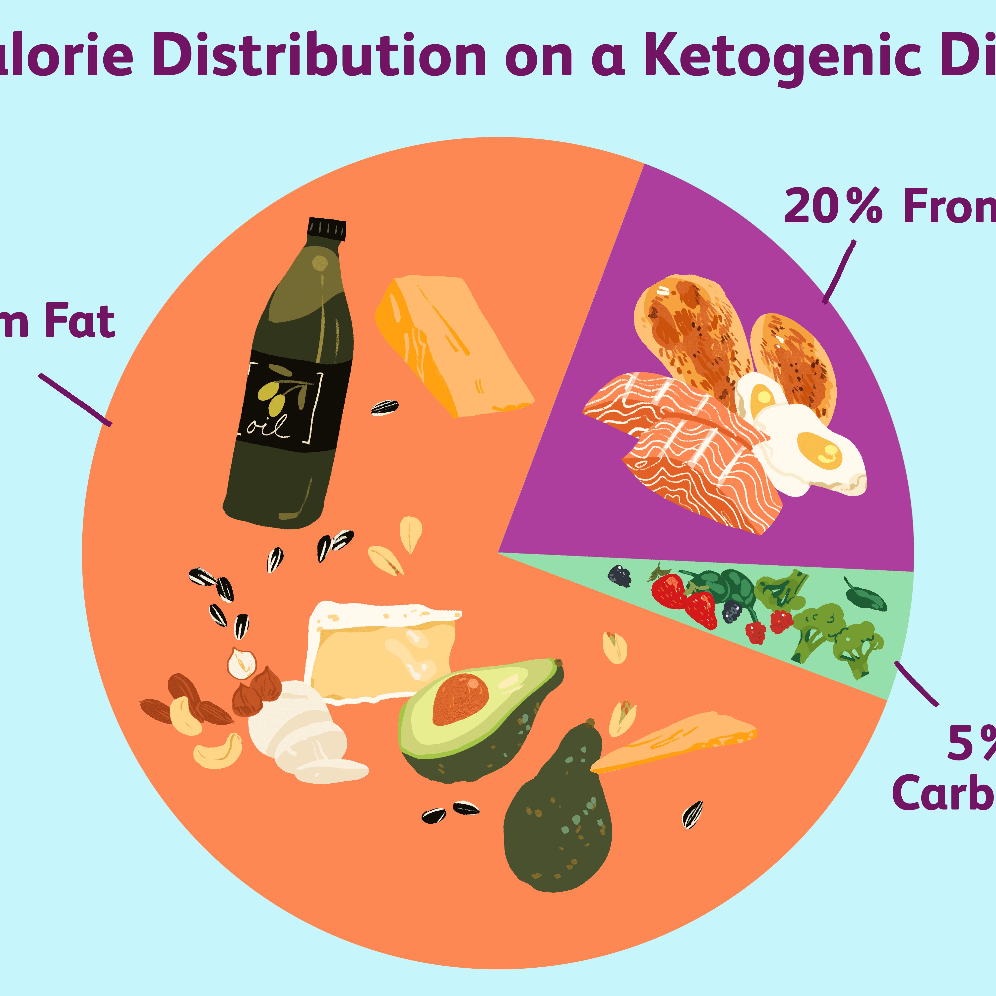 Menü der ketogenen Diät der ersten Stufe