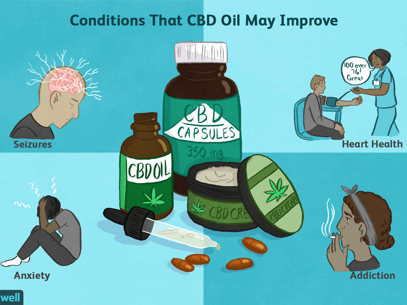 Not known Facts About Can Cbd Oil Help With Arthritis