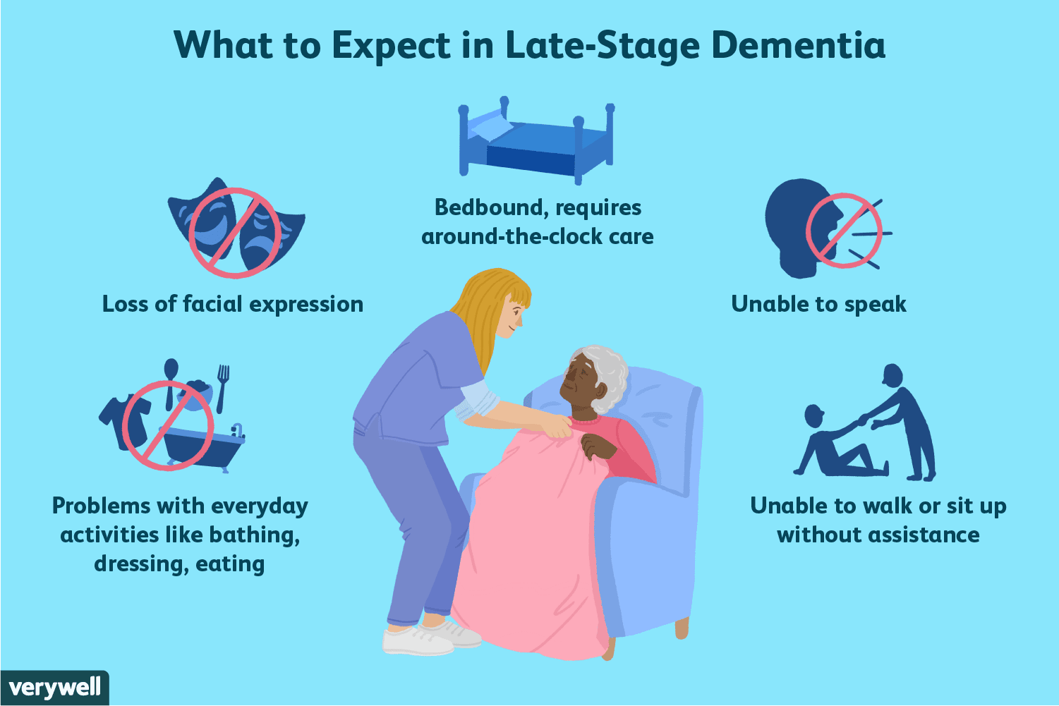 Symptoms Of Late Stage Dementia