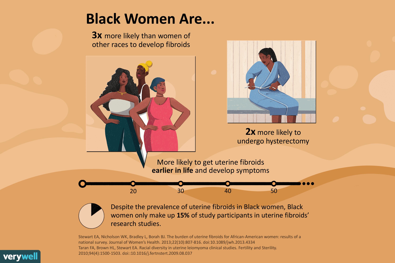 Black women and uterine fibroids