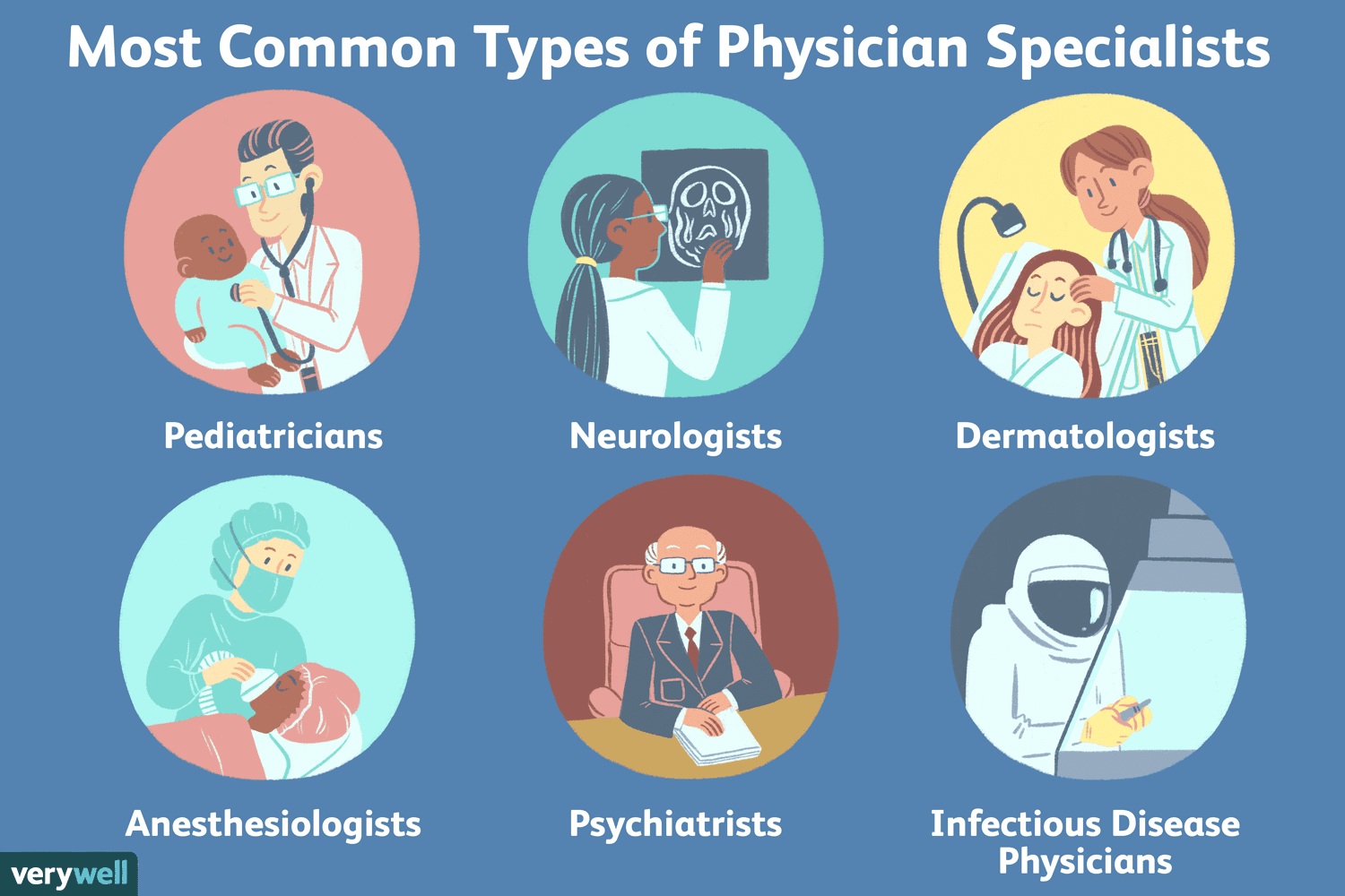Types of Doctors: the Most Common Physician Specialties