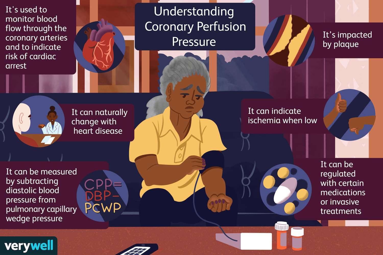 Understanding Coronary Perfusion Pressure