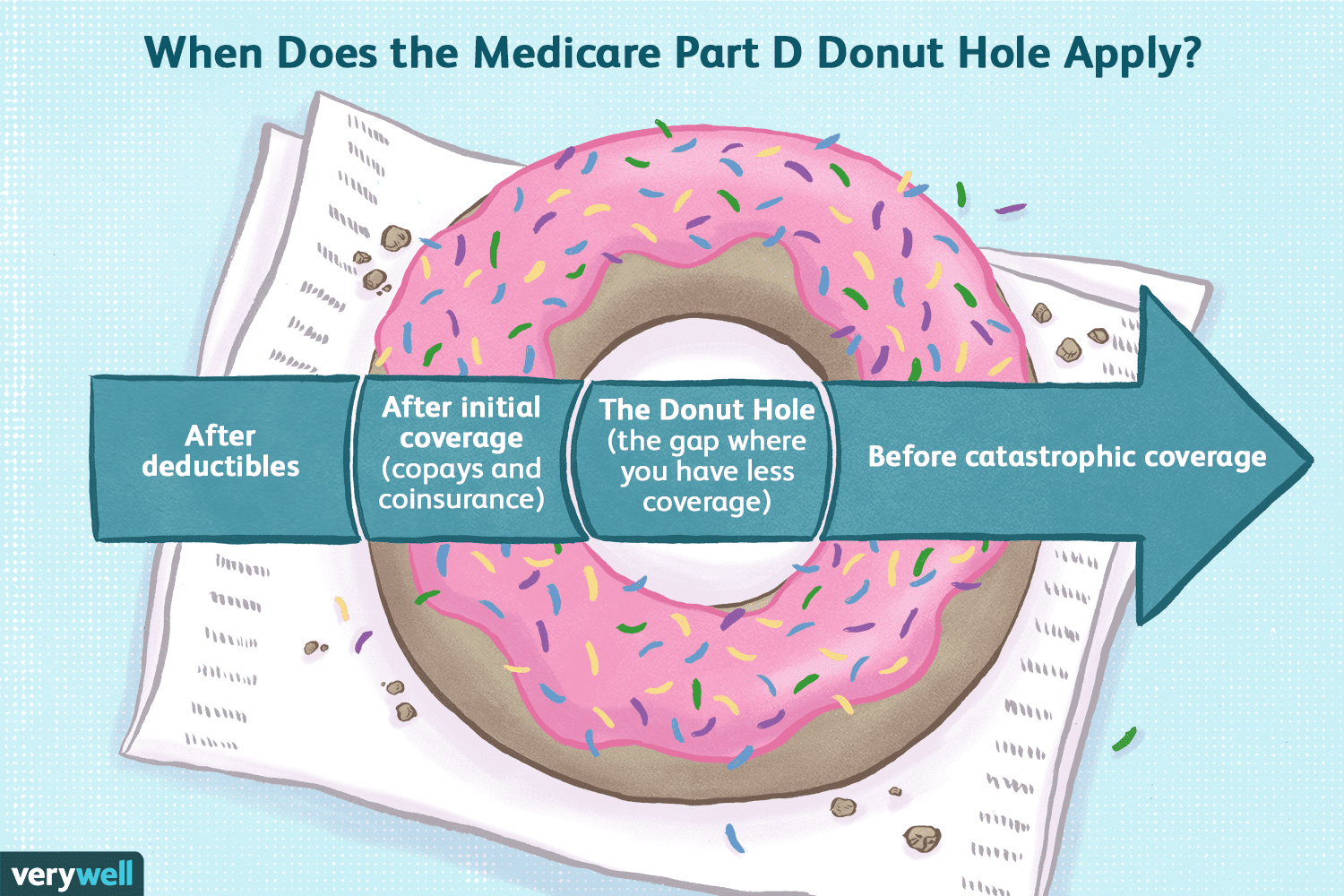 Medicare Part D >> Understanding The Medicare Part D Donut Hole