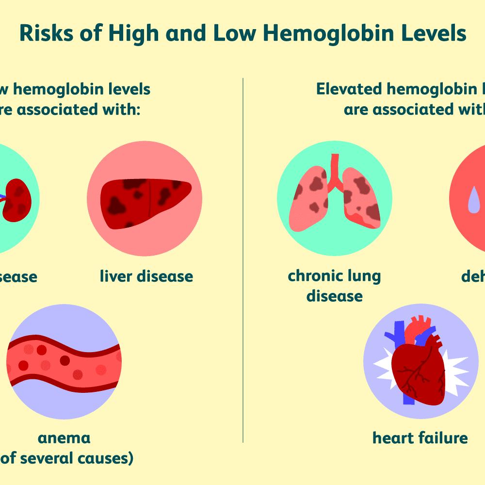 Hemoglobin: Structure, Function, Abnormal Levels
