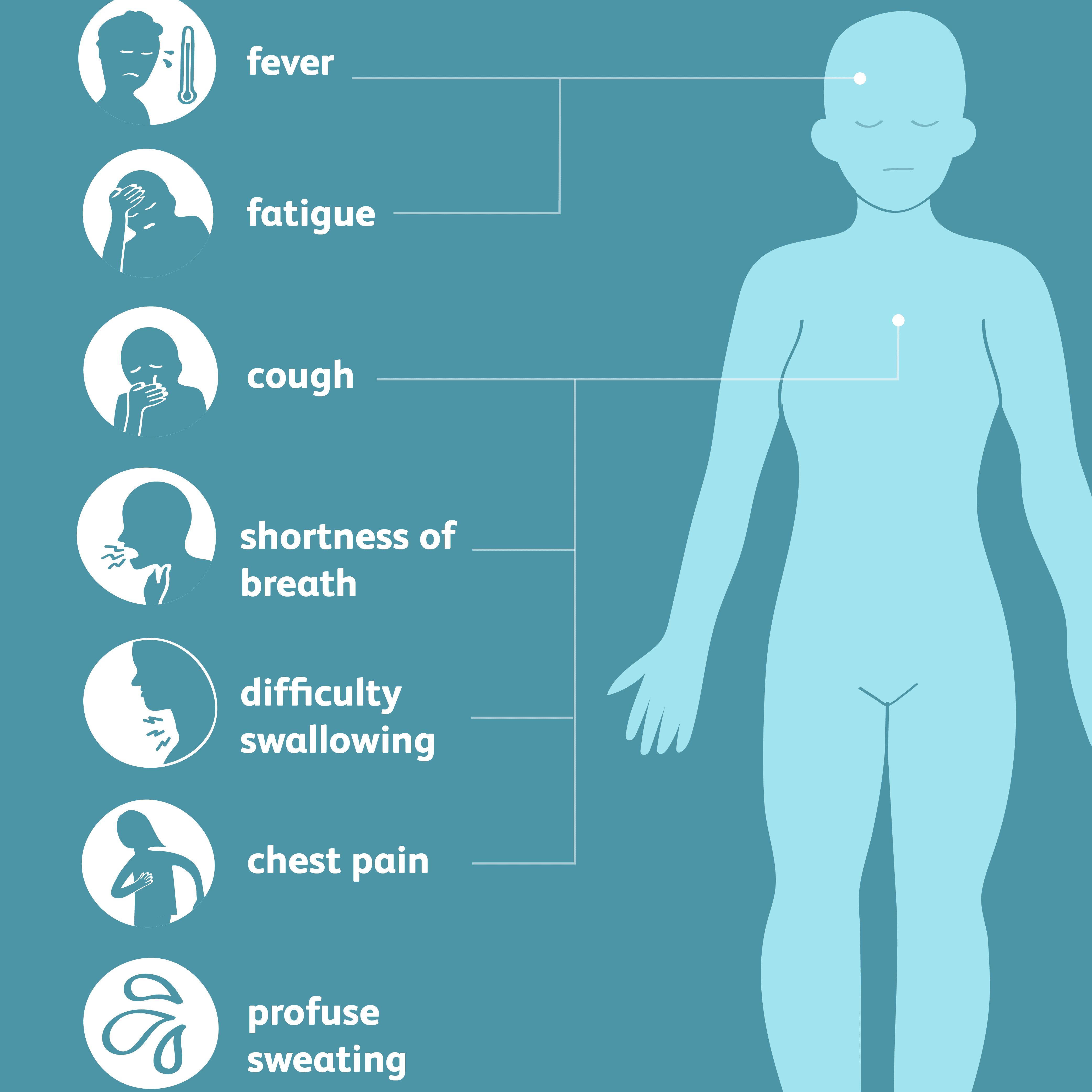 Symptoms of aspiration pneumonia