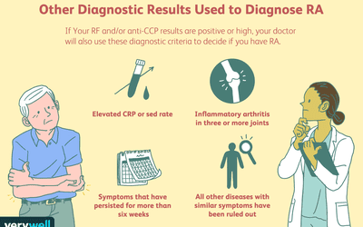 Other Diagnostic Results Used to Diagnose RA