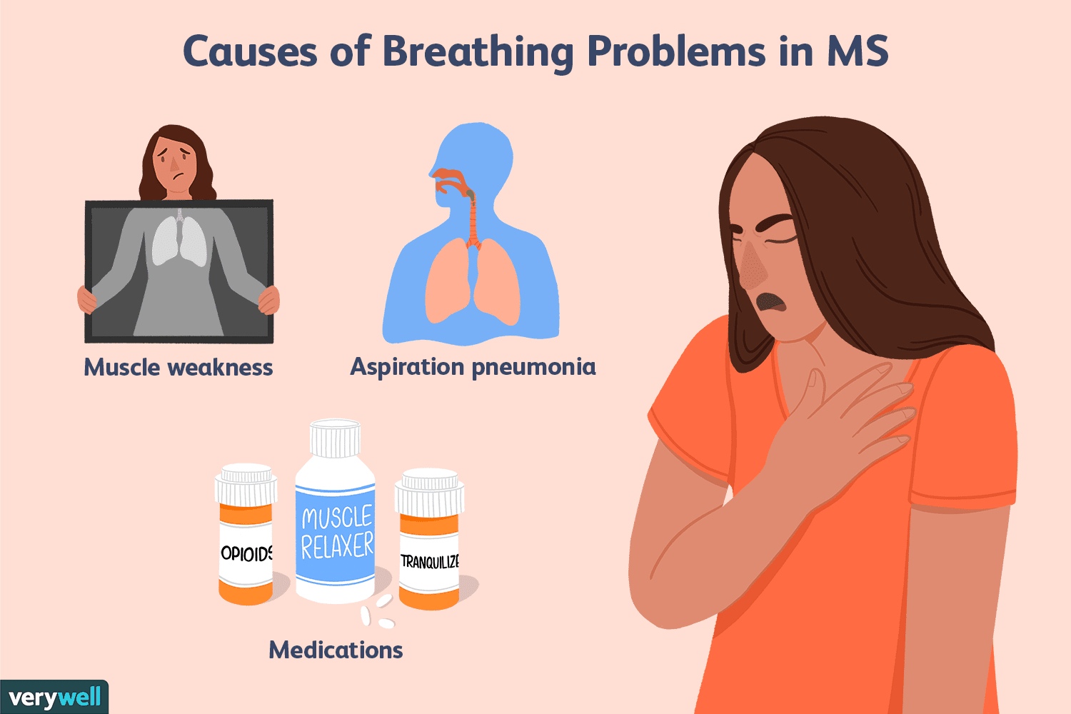 Causes of Breathing Problems in MS