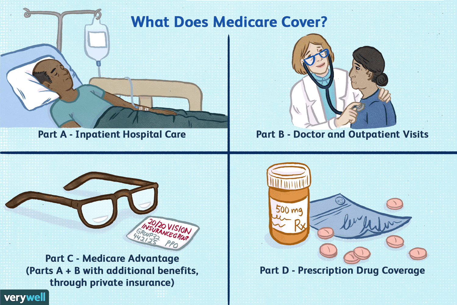 An Overview of Medicare Part D